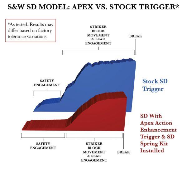 SD-Chart